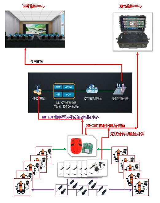 东方海龙物联网智能空呼监测厂家