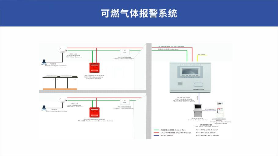 泉州建筑消防設計防火規劃、晉江自動消防設施安裝費用