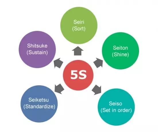 哪里有优良6S管理咨询服务_东莞5S管理咨询公司