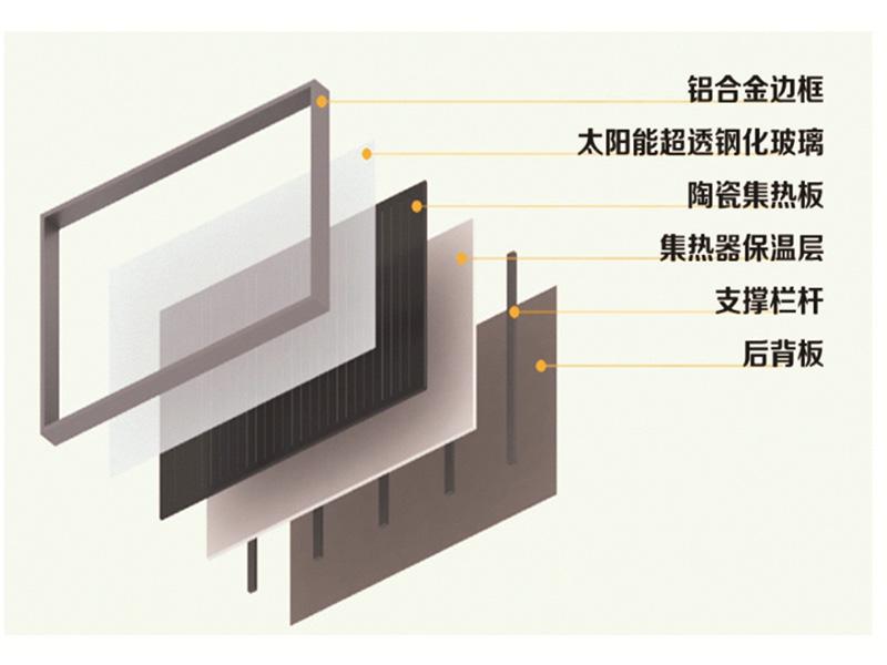 青海节能建筑生产_好用的青海节能建筑青海万通新能源供应