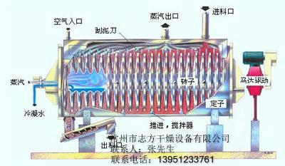 为您推荐超实惠的QJ空心桨叶干燥机,苹果渣空心桨叶干燥机