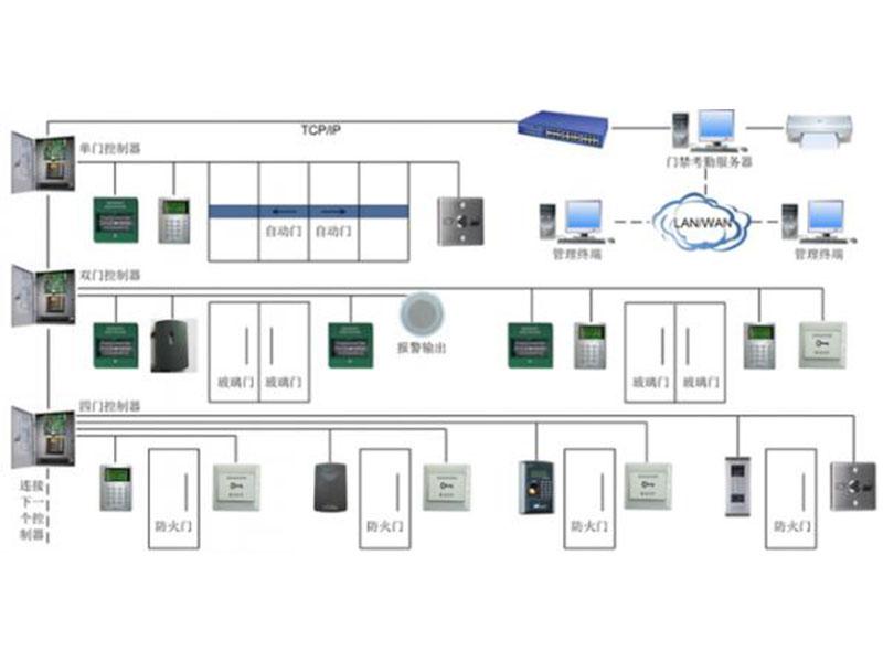 门禁系统热线-供应厦门口碑好的监控系统
