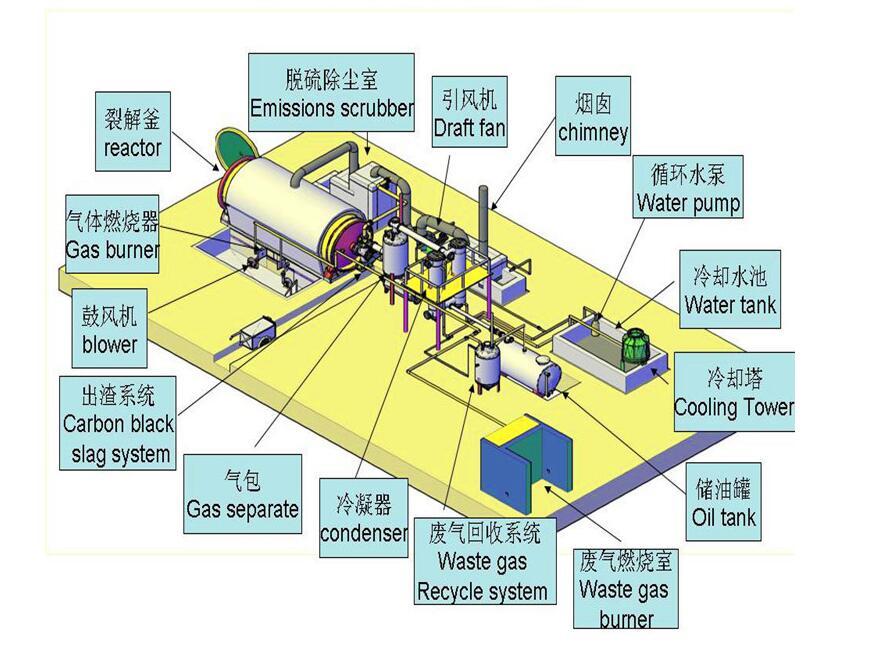 静海废轮胎炼油设备 口碑好的废旧轮胎炼油设备供应商_大一环保