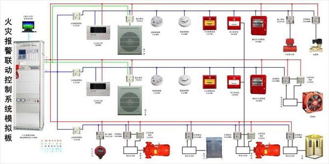 广东价格优惠的火灾报警控制器供销-怎么挑选火灾报警控制器