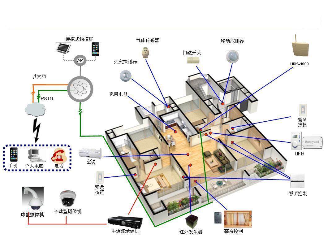哈尔滨流行智能家居吗 哈尔滨鑫星宇科技有限公司