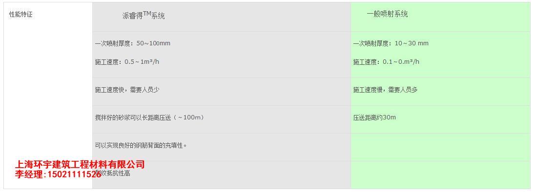 環宇聚合物砂漿SJ45-上海市知名的聚合物修補砂漿供應商