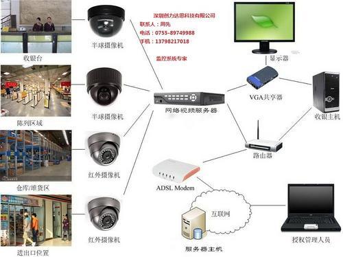 監控無線覆蓋