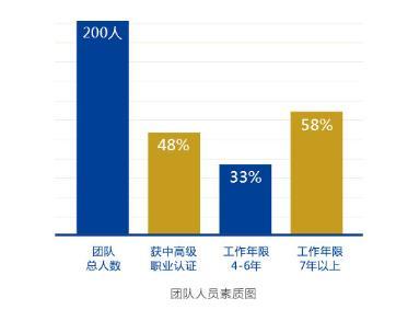 重庆企业选择RPO供应商,应该考虑哪些因素?