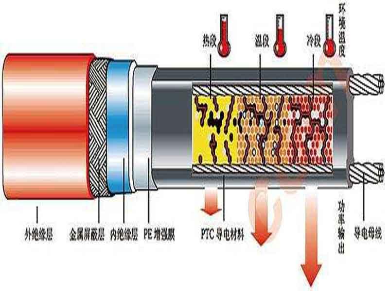 自限温高温电热带价格-旭升科技提供热卖自限温高温电热带