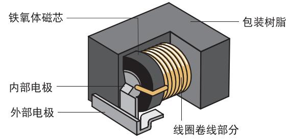 金琅音响用TDK带导线电感器SBC系列