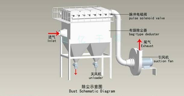 常州GMC高压脉冲袋式除尘器厂家推荐——除尘器销售