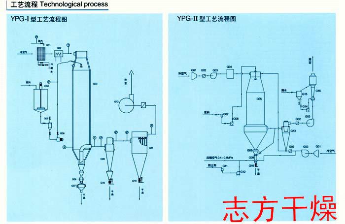 志方干燥设备供应高质量的YPG压力式喷雾干燥机_喷雾干燥机非标制造商