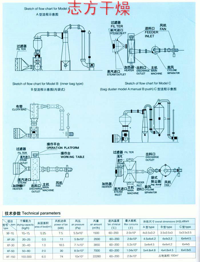 为您推荐优质的XF卧式沸腾干燥机,中国沸腾干燥机