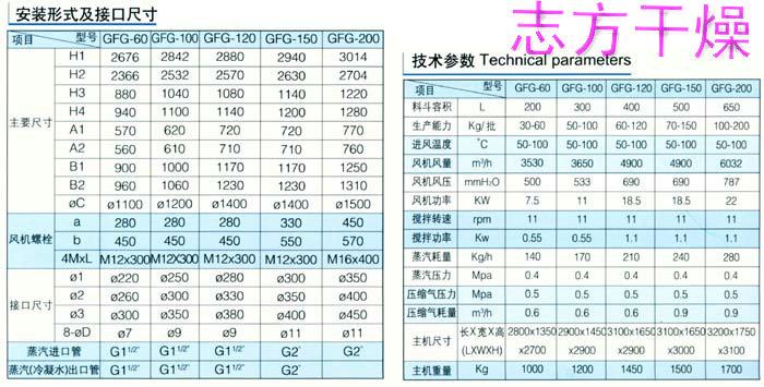 规模大的GFG高效沸腾干燥机厂家推荐——磨芋高效沸腾干燥机