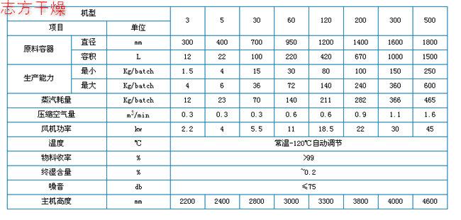 【推荐】志方干燥设备爆款FG系列沸腾干燥机_中国干燥机