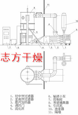 志方干燥设备——专业的通博国际提供商|优质沸腾制粒干燥机