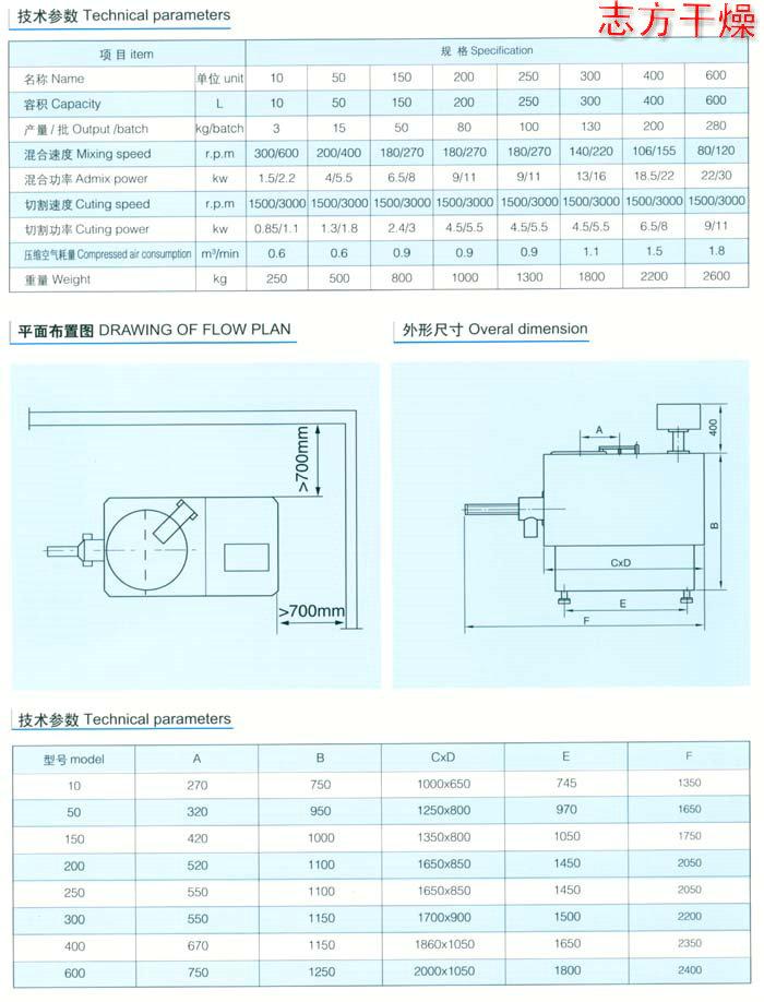 混合制粒机制造商-耐用的GHL系列高速混合制粒机【供应】