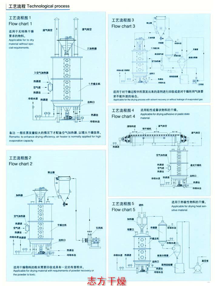 江苏实惠的PLG盘式连续干燥机_硫酸钾盘式连续干燥机
