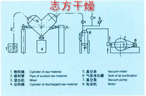 江苏好用的混合机系列混合机供应——河北V型混合机
