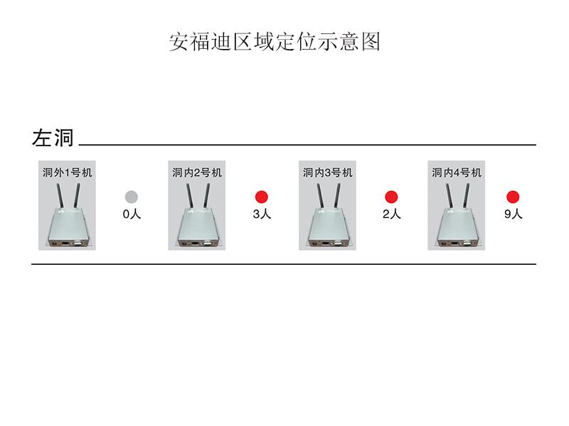 漳州定位系统公司 好用的433MHz有源RFID区域人员定位设施产品报价