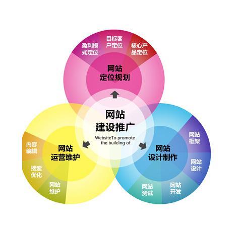 聊城區域合格的聊城網絡公司-聊城網絡推廣方案
