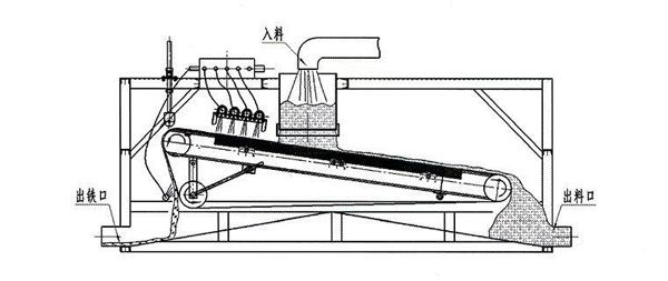 BT-MDC系列脉冲袋式除尘器-购买好用的磁选机优选百特电子
