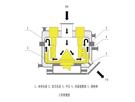 北京ZSJ机械融合机;振实机;震实机;混合机-无锡专业的ZSJ机械融合机推荐