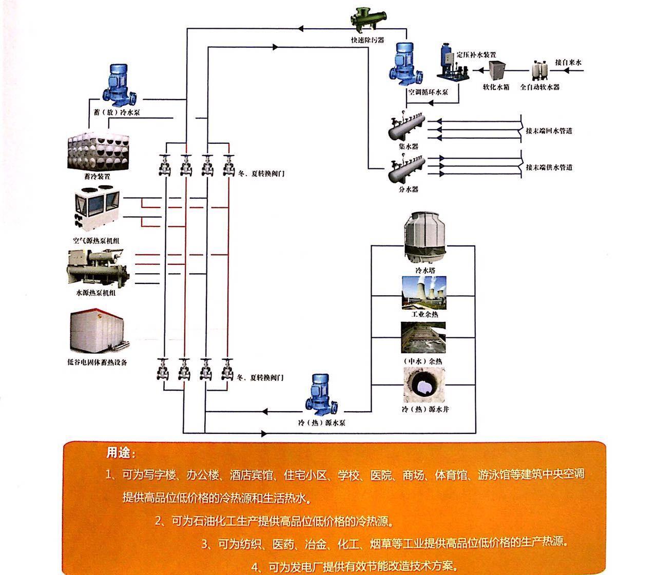 沈阳空气能供热制冷专业承接_辽宁空气能供热制冷系统