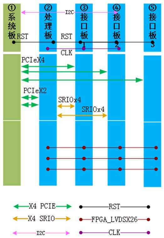 DA采集高速数据处理 大量供应价位合理的3U VPX 高速数据处理系统