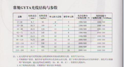 汉中光缆供应物美价廉的烽火光缆GYTA-24B1-陕西哪里可以买到有品质的烽火光缆GYTA-24B1