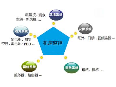 机房通信工程包您满意_山东机房通信工程系统