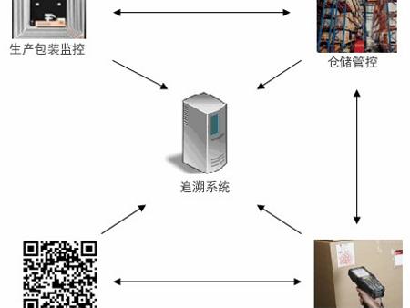 微信防伪查询系统,福建追溯标签专业厂家