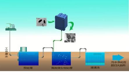 四川醫院廢水處理制造公司-口碑好的污水處理設備帝超科技供應