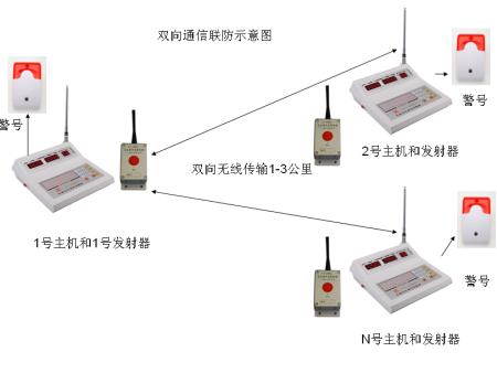 远通电子供应好用的无线警情接收主机,大兴福建无线警情接收主机