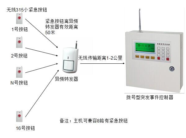 信譽好的福建無線警情接收主機-要買品質好的無線警情接收主機就到遠通電子