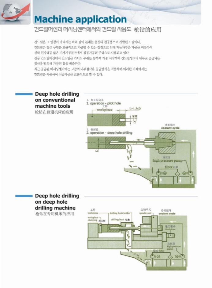 杭州哪里有专业的整体硬质合金枪钻——加工中心用枪钻