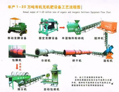 有机肥生产线制造厂家