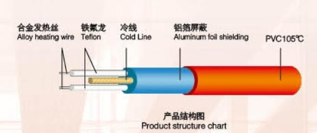 優惠的發熱線-供應廣州高質量的地暖線