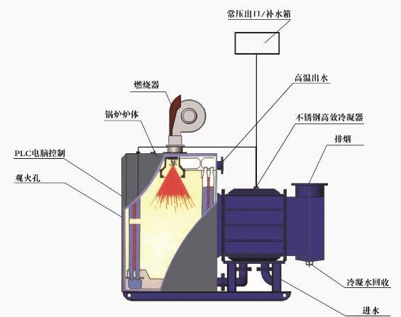 无锡质量良好的冷凝锅炉批售 冷凝锅炉厂家