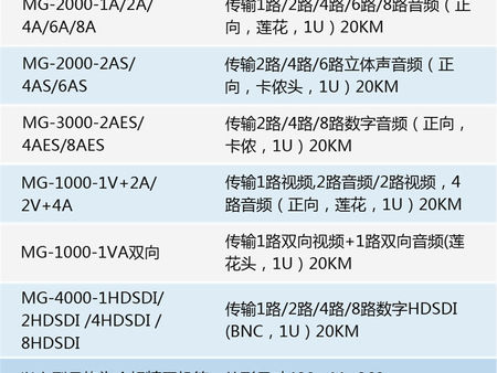 音視頻光傳輸設備代理|實惠的音視頻光傳輸設備哪里買