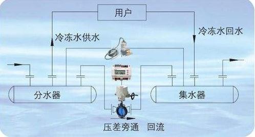 断电保护减压阀|济南热卖的西门子减压阀出售