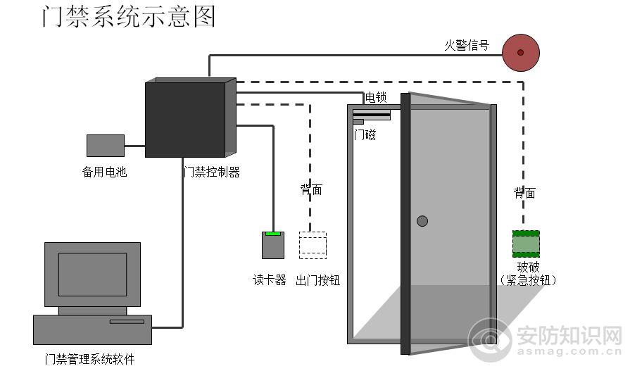 贺兰银川门禁系统——宁夏哪里有供应门禁系统