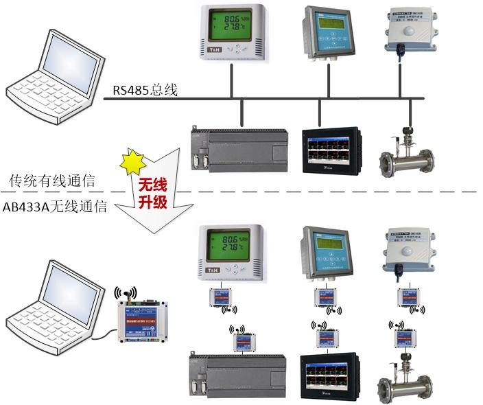 RS485总线无线传输设备