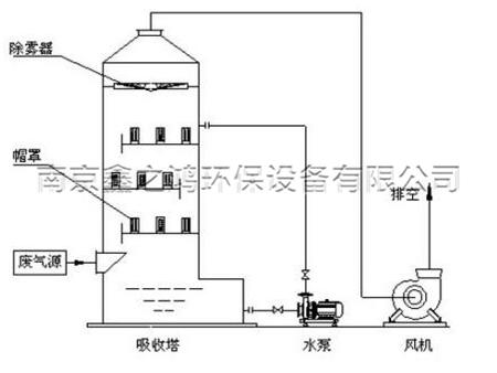 张家港喷淋塔厂家-高品质喷淋塔在哪可以买到