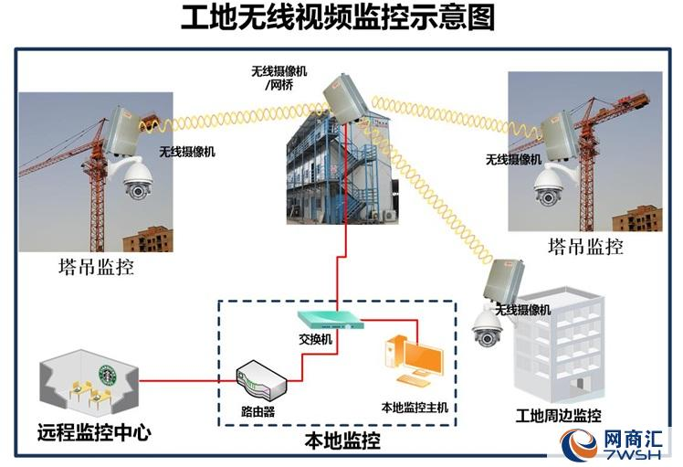 厦门区域专业的工地监控系统-工地监控系统维修