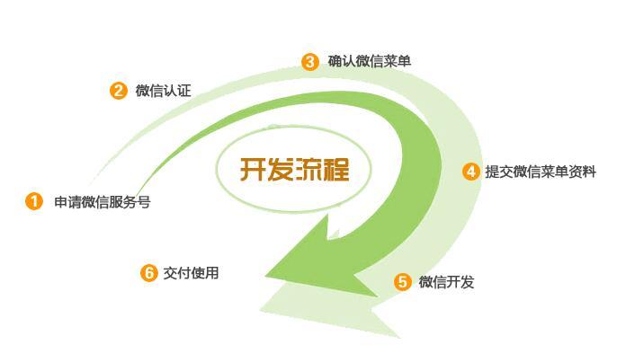 沛县微网站开发,徐州口碑好的微网站开发哪里有