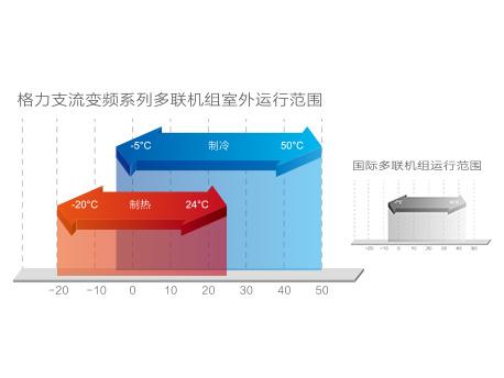 划算的中央空调报价-质量好的广东格力GMV ES直流变频多联机