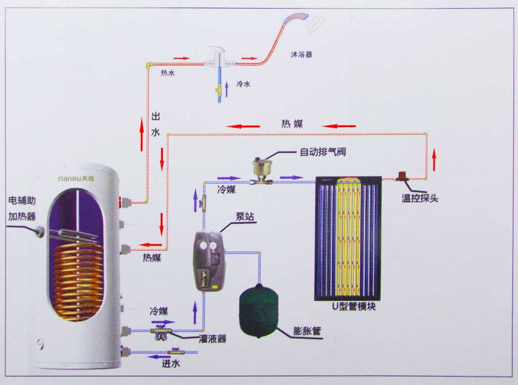 分体承压水箱-怎么买合格的分体太阳能承压水箱呢