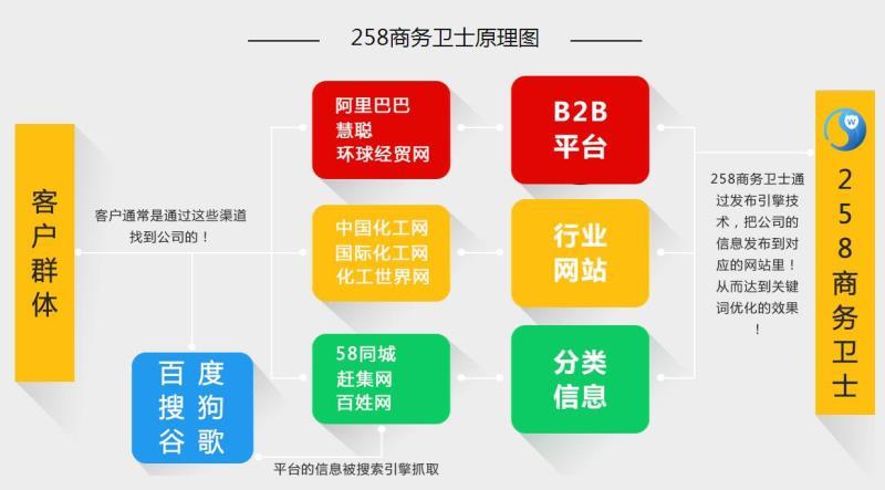 广州微信小程序开发公司 哪家公司提供专业的微信小程序开发