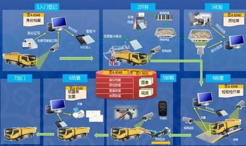 安徽大数据的智能粮库有什么特色 供应粮情检测